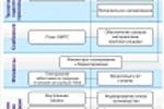 ERP для машиностроения