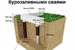 Ленточный монолитный  фундамент с  бурозаливными сваями