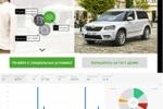 Skoda, интерактив для маркетинга.Сбор статистики по ст.VPAID.