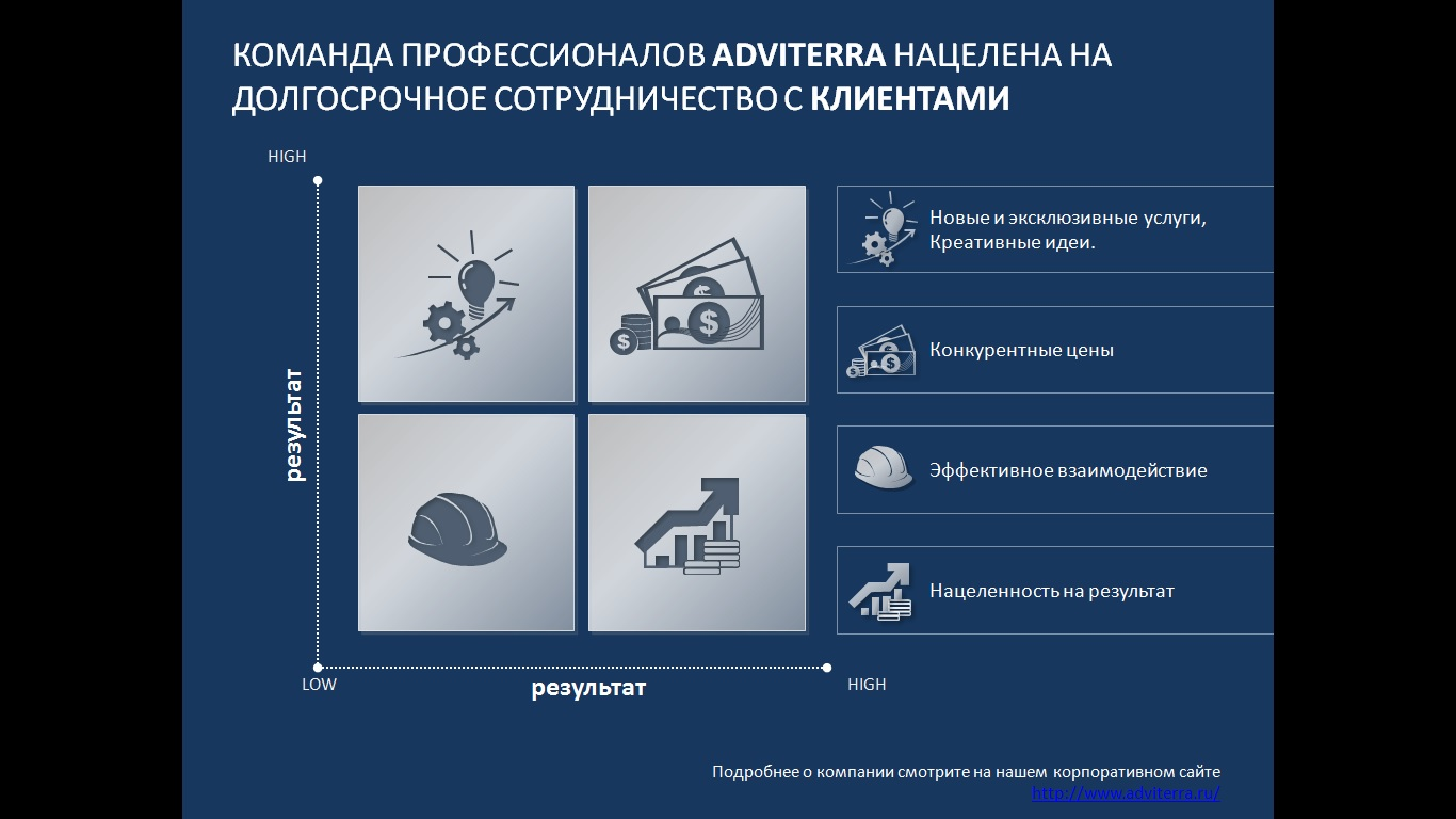 Презентация услуг Рекламного Агентства Adviterra