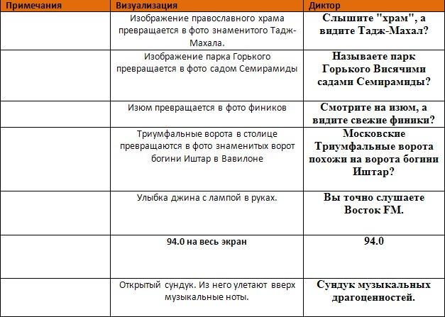Для рекламы радио в Москве