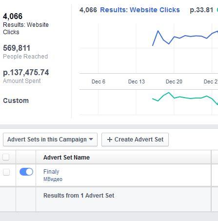 Создание рекламной кампании в Facebook