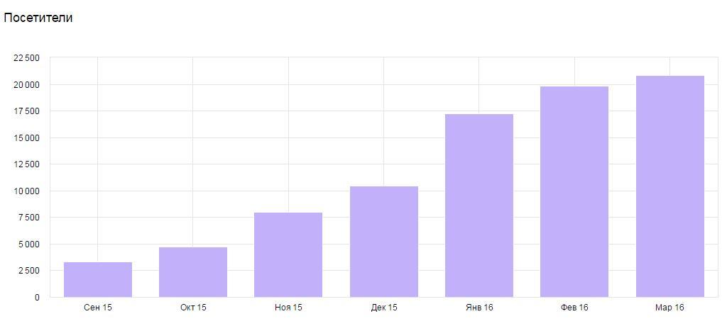Сайт агентства недвижимости: рост посетителей в 6 раз.