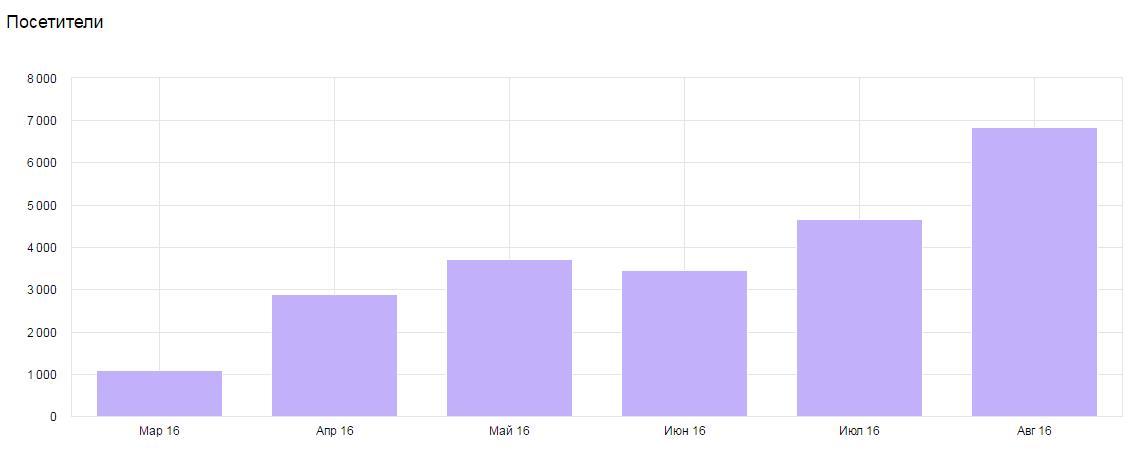 Сайт юридической компании: рост количества посетителей в 7 раз.