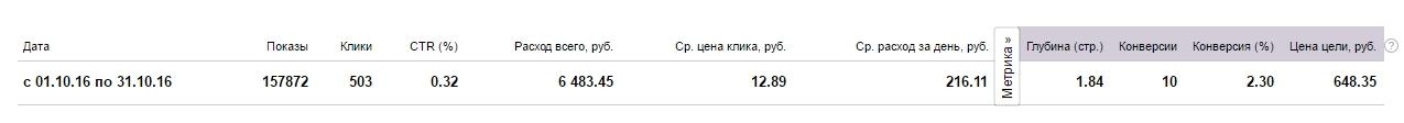"""Настройка рекламной кампании в тематике """"Фундаменты на винтовых"""""""