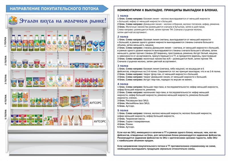 Планограмма молочных продуктов