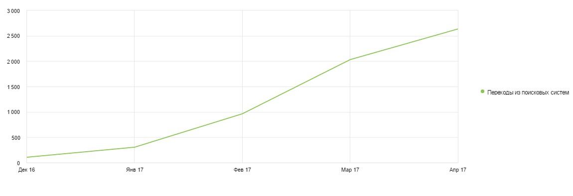 Увеличение поискового трафика в 20 раз за 4 месяца
