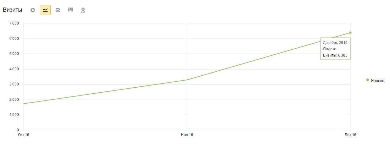 Результат продвижения доставки еды - 6385 посетителей в месяц
