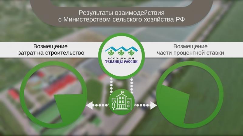 Ассоциация Теплицы России. Инфографика.