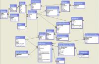 Разработка баз данных на заказ.