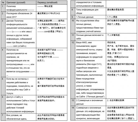 Политика конфиденциальности компании (рус-кит)