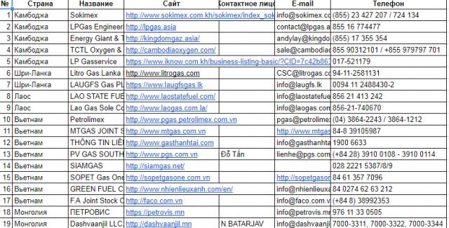 Сбор данных по поставщикам сжиженного газа в Азии