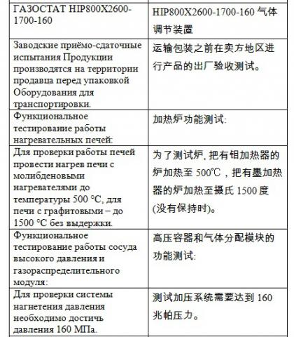Перевод рус-кит газостат