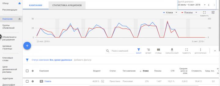 Контекстная реклама Google Ads для продажи металлочерепицы