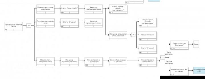 Бизнес-процесс для Битрикс24 (ремонтник)