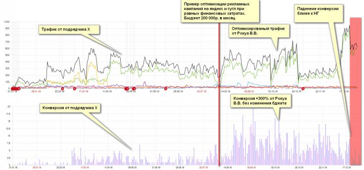 Анализ и оптимизация трафика. Итог +300% конверсии