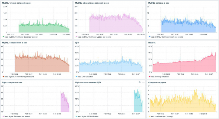 Мониторинг сервера веб приложения Zabbix 5.x