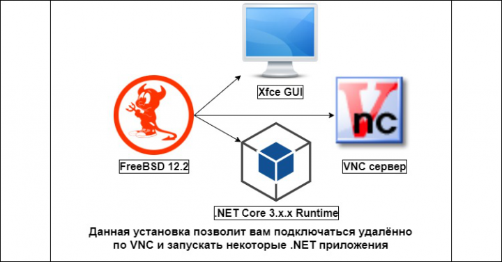 FreeBSD с удалённым VNC доступом и .NET Core 3.x.x Runtime