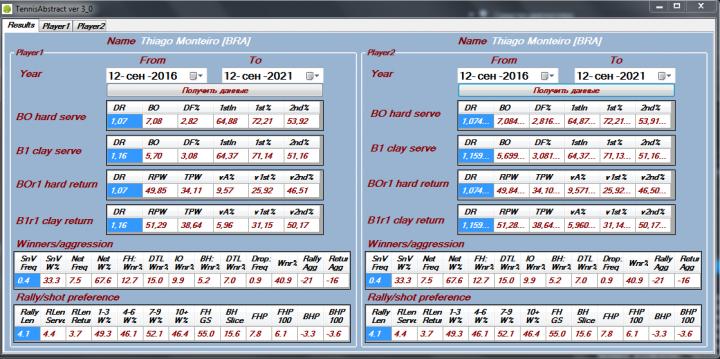tennisabstract.com - парсинг данных для 2 игроков
